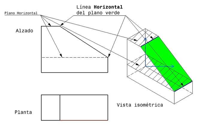 Horizontal de plano